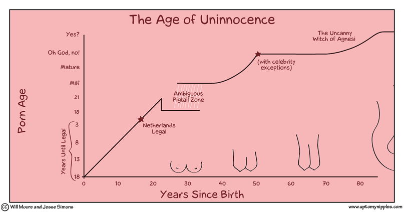 The Age of Uninnocence comic